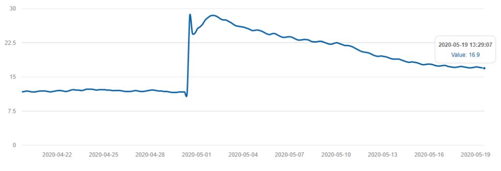 bodemvocht weergegeven in grafiek
